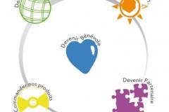 Plenitude-Partage - Icones du site web