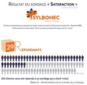 c244e538c03519 Les avis des clients sur le travail de Sylvie Tinseau